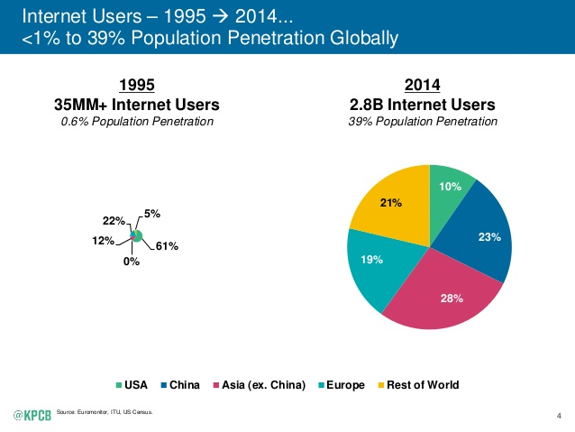 """chart showing global web penetration vs mobile penetration"""