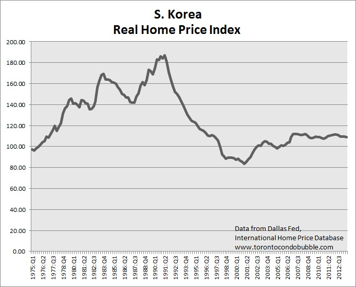 south korea home prices