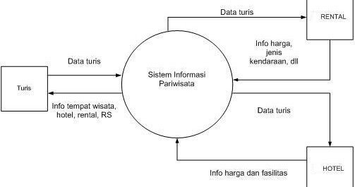 Try Putri Arinie  Pengertian Data Flow Diagram   Dfd