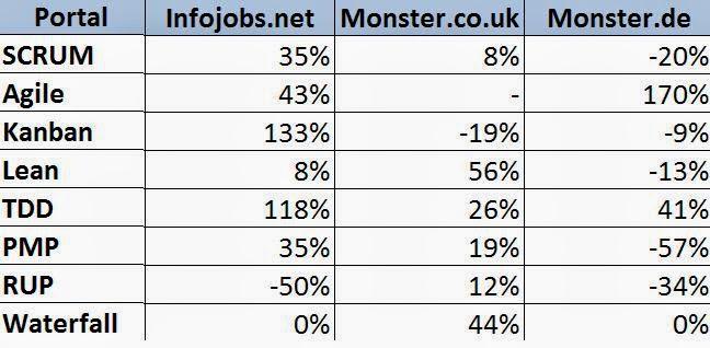 Comparativa 2014 de portales de empleo para Scrum, Agile, Kanban, Lean, TDD o PMP