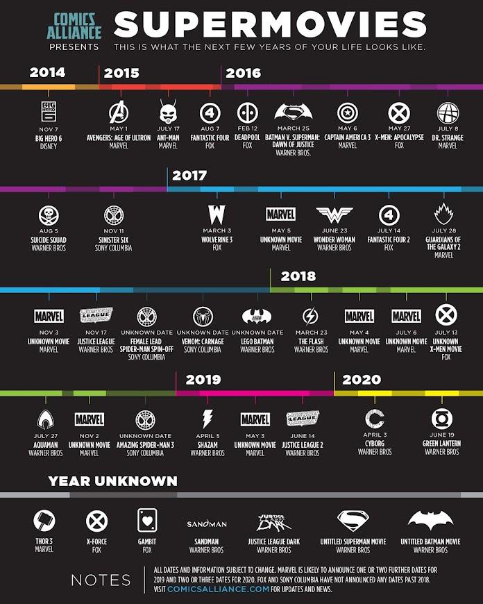 【悲報】ハリウッド 完全にアメコミ映画だらけになる 2020年までに大量のアメコミ映画