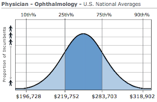 Ophthalmology Physician Salary