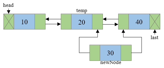 Insertion of new node in a doubly linked list Step 4