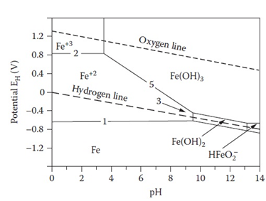 Engineering chemistry unit iii corrosion the potential is shown on the vertical axis and the ph on the horizontal axis such diagrams are constructed from calculations based on the nernst equation ccuart Choice Image