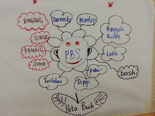 iThink bubble map peta Buih