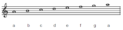 a aeolian scales