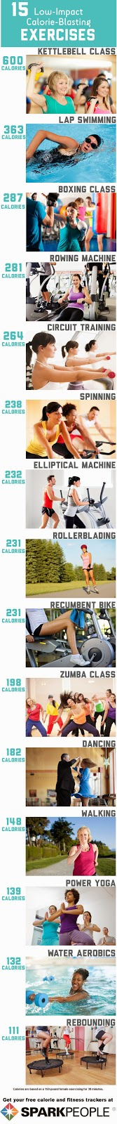 http://www.sparkpeople.com/resource/fitness_articles.asp?id=1843