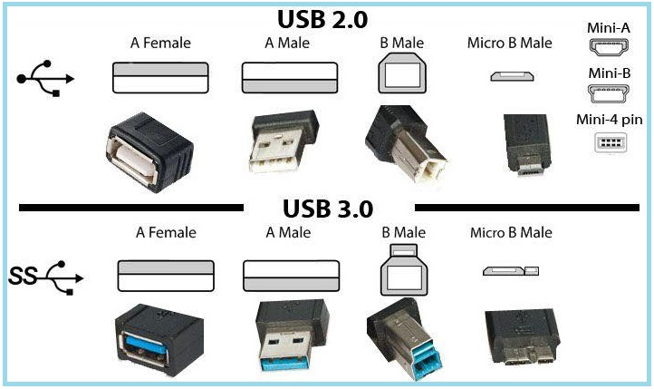 The Difference between USB 2.0 and USB 3.0