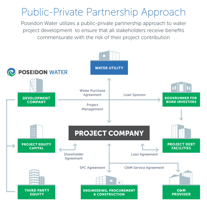 public private partnerships Recognizing that partnerships are important to help programs achieve sustainability for the long-term, congress authorized pepfar to promote public-private partnerships (ppp) as a priority element of the us strategy to combat the hiv/aids pandemic.