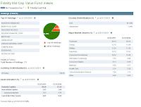 Fidelity Mid Cap Value (FSMVX)