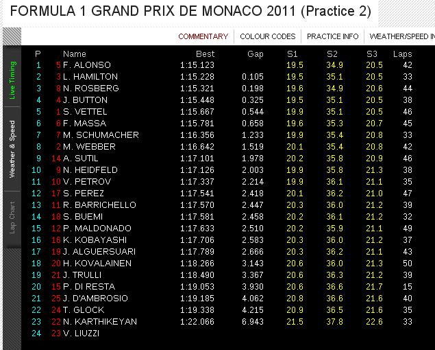monaco f1 pictures. Formula1Race: 2011 MONACO F1
