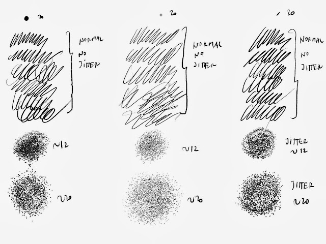 Testando o conceito de uma dinâmica para muitos pinceis, incluindo os paramétricos.