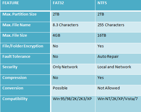 What Are Ntfs And Fat File Systems Comparison Difference