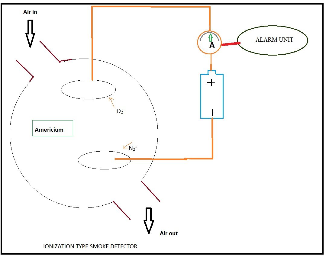 smoke detection system in aircraft