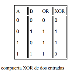 Mknowledge for Simbolo puerta xor