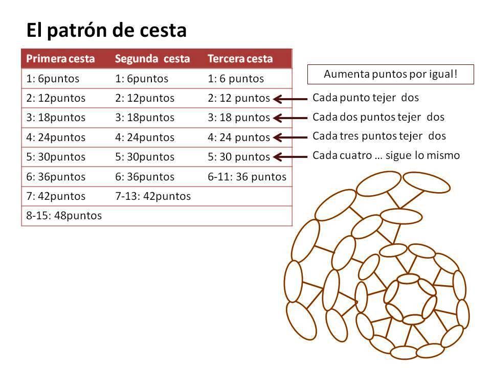 Famoso Cesta De Tejer Patrón Inspiración - Manta de Tejer Patrón de ...
