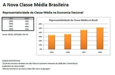 Classe Média no Brasil