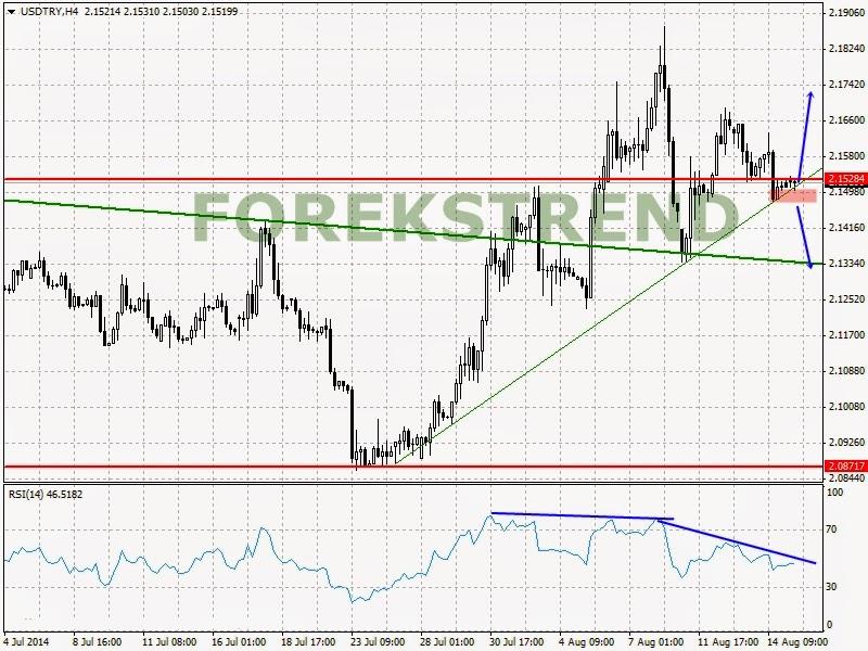 Gcm forex dolar analizi