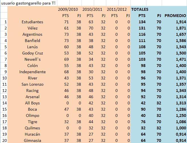 Los promedios arden... (Fecha 13 clausura - 32 temporada)