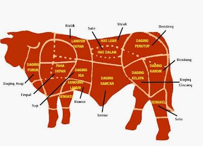 Daging Has Dalam