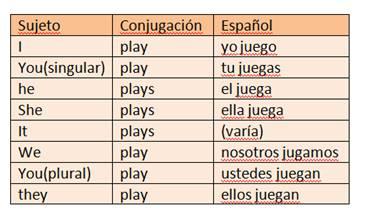 Ejemplos De Oraciones En Presente Simple Afirmativas En Ingles