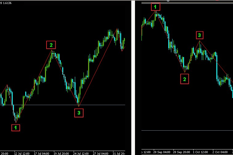 The 3 Step EMA and Renko Strategy for Trading Trends | DailyFX