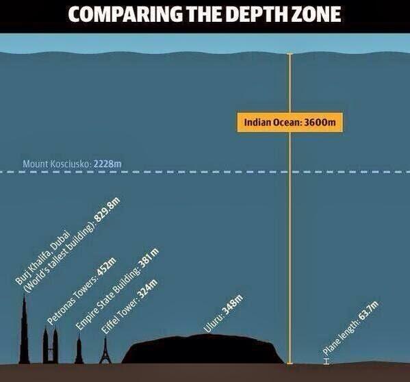 Kedalaman Lautan Hindi