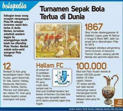 kompetisi sepakbola tertua di dunia youdan cup