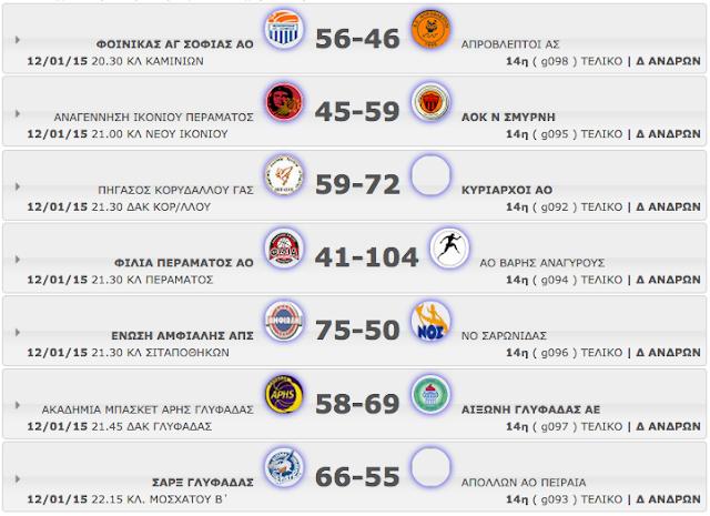 Δ΄ ΑΝΔΡΩΝ 14η αγωνιστική. Αποτελέσματα, βαθμολογία κι οι επόμενοι αγώνες