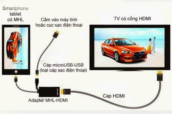 Kết nối điện thoại Sony với tivi Sony qua Mobile High Definition Link (MHL)