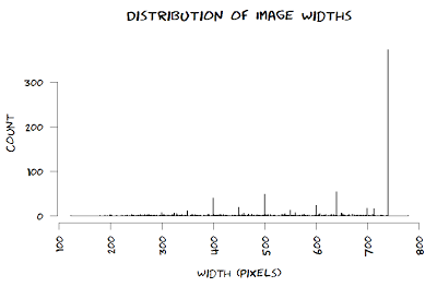 histogram of width of xkcd comics