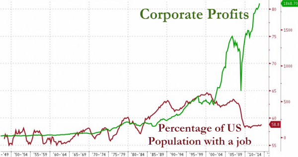 The Post-1990s Fed: Enemy Of The Middle Class - Labor Force Participation vs. Corporate Profits