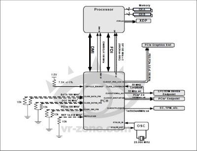 Chipset Intel 9 Series Untuk Mendukung Processor Broadwell