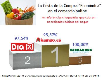 """Barómetro de Precios Tiendas Online - En'2015 """"Cesta Económica"""""""