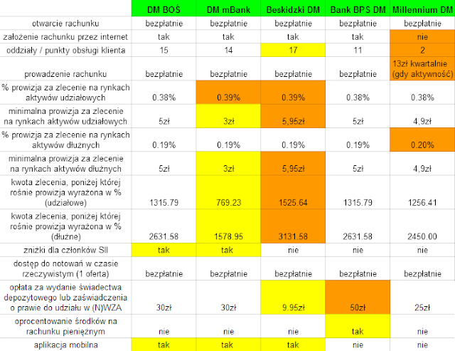 Jaki rachunek maklerski IKZE założyć w 2015