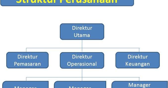 Mari Berbagi Semuanya Struktur Organisasi Dalam Perusahaan Bisnis
