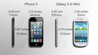 Comparatif : Galaxy S3 Mini vs iPhone 5