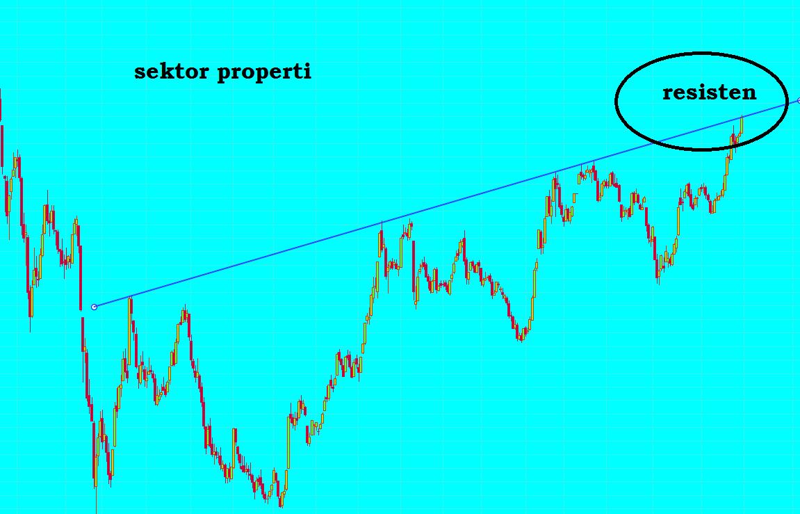 Analisa saham awal desember 2014