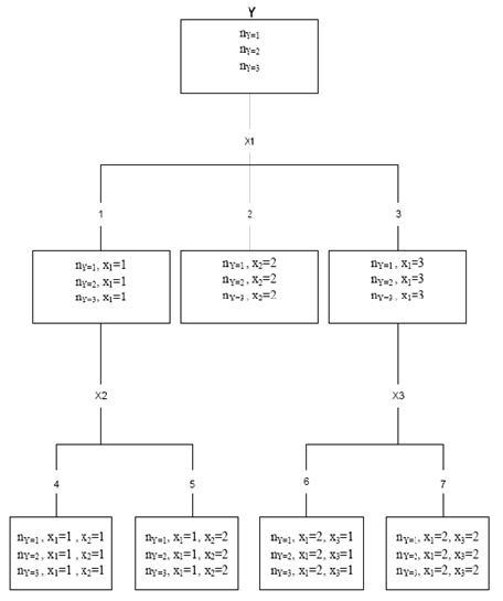 Reflections of my brain chi squared automatic interaction detector lehmann eherler 2001 menunjukkan diagram pohon dari chaid secara umum adalahsebagai berikut ccuart Image collections