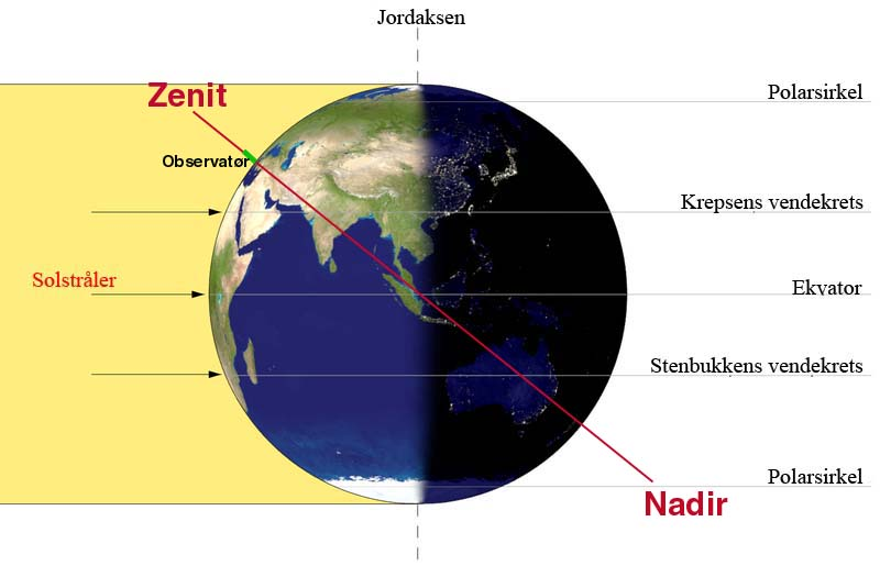 EL CENIT Zenit+nadir
