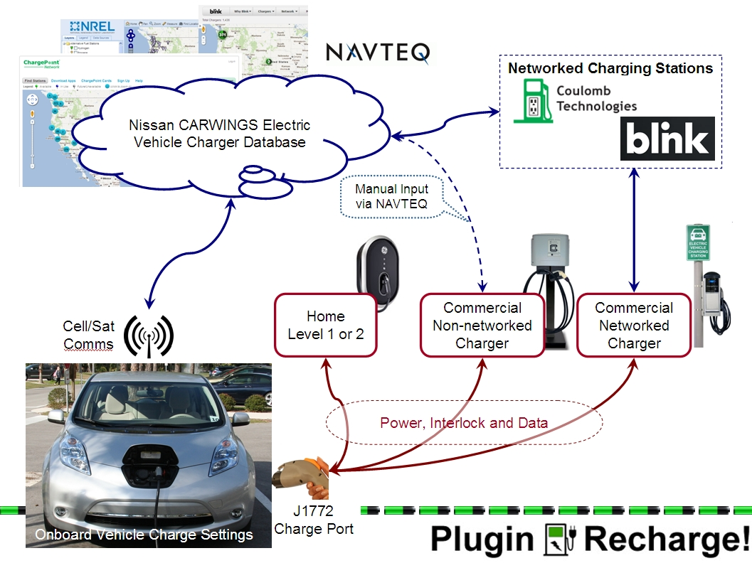 PluginRecharge!: How to get your Charging Station on Nissan
