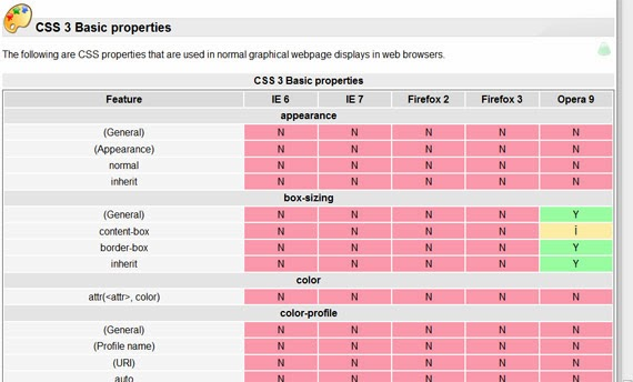Web Browser CSS Support