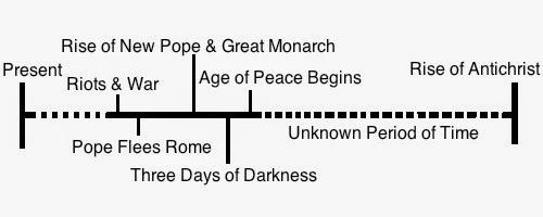 TradCatKnight: General Catholic Prophecy Timeline