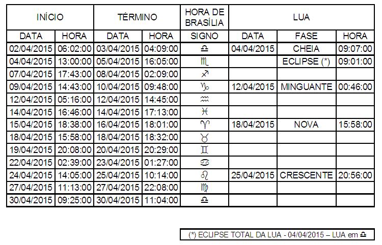 Das Gerais: Lua Fora de Curso 2015, Fases Lunares e Eclipses