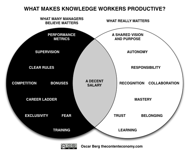 3 Reasons Why Knowledge Worker Engagement Is Decreasing