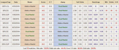 Chuyên gia cá độ Real Madrid vs Atletico Madrid
