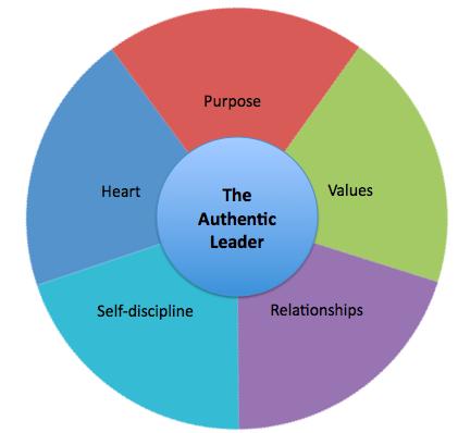 essay on values of discipline