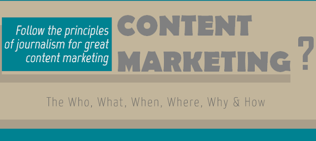 image: Content Marketing 101 (infographic)