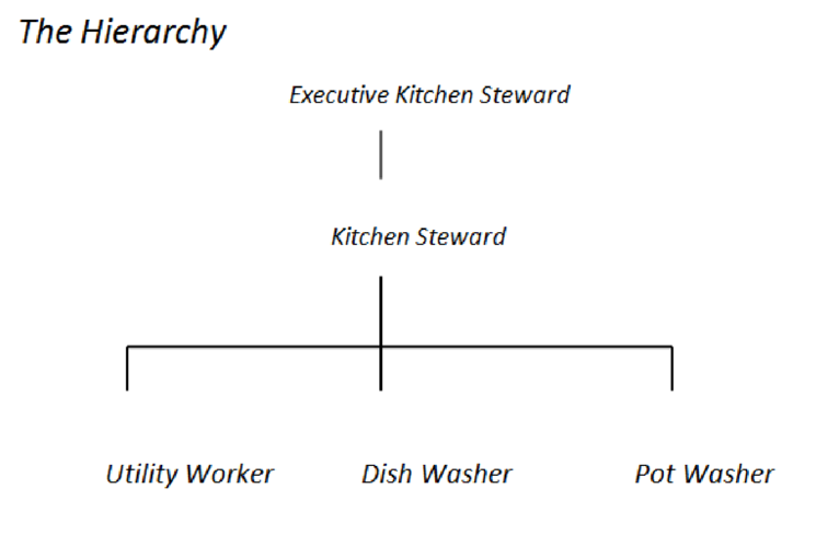 Food Beverage Service Importance Of Ancillary Areas