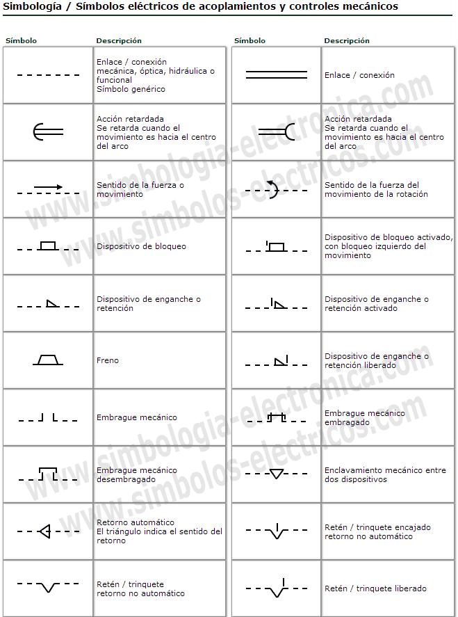 S mbolos el ctricos y electr nicos s mbolos el ctricos de for Simbologia de planos arquitectonicos pdf